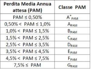 classe di rischio attraverso PAM - ingegnerone.com