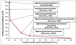 grafico PAM sismabonus convenzionale - ingegnerone.com